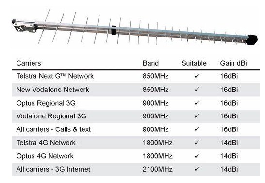 YAGI WIDE BAND LOG PERIODIC ANTENNA & CABLE. GSM/NEXT-G/3G/4G/LTE NETWORKS